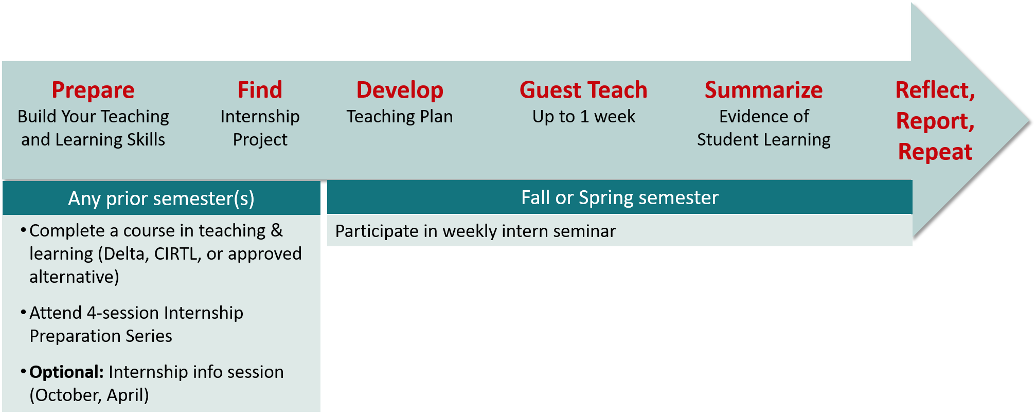 Alt text: Timeline of process, including taking the pre-requisite courses, developing a teaching plan, guest teaching, summarizing, and reporting. Specifics are detailed in the text below.