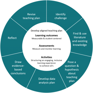A circle moving from creating learning outcomes, assessments and activities to summarizing and reflecting on student learning.