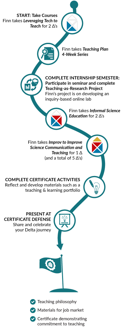 Infographic showing Finn's pathway through Certificate program, which is detailed text below.