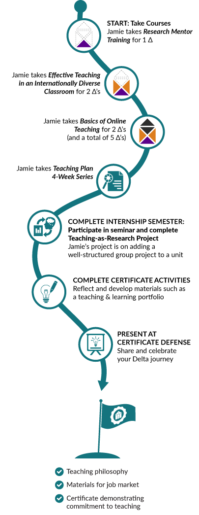 Infographic showing Jamie's pathway through Certificate program, which is detailed text below.
