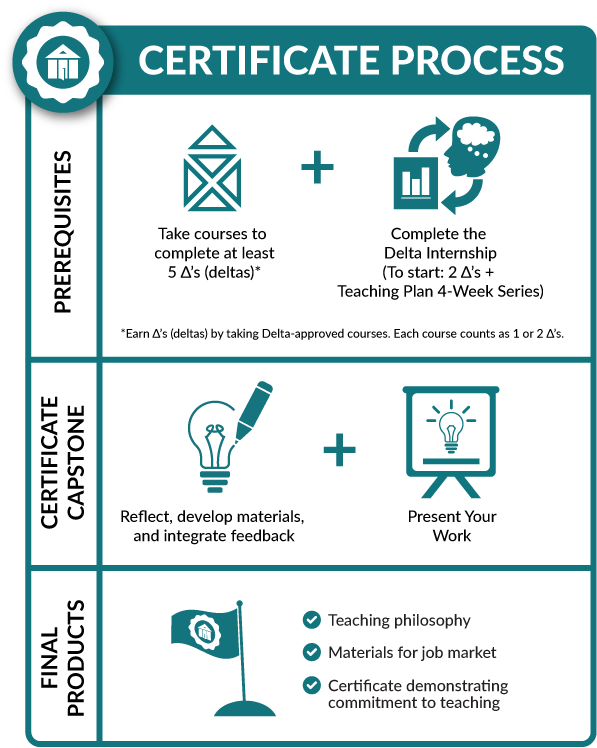 Infographic of Certificate Process, broken into 3 steps, which are detailed in the section above.
