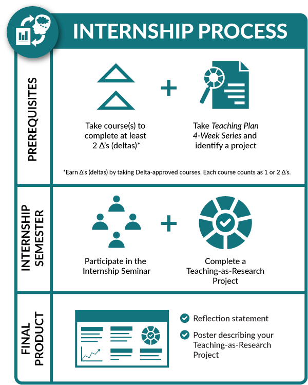 Infographic of Delta Internship Process, which is described in the accordion text boxes above.
